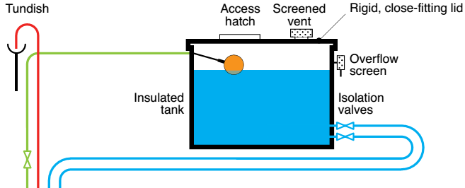Cold water storage tanks must have the following  sc 1 st  H2o Legionella Control Services & H2o Legionella Control Services | Tank Installation u0026 Refurbishment